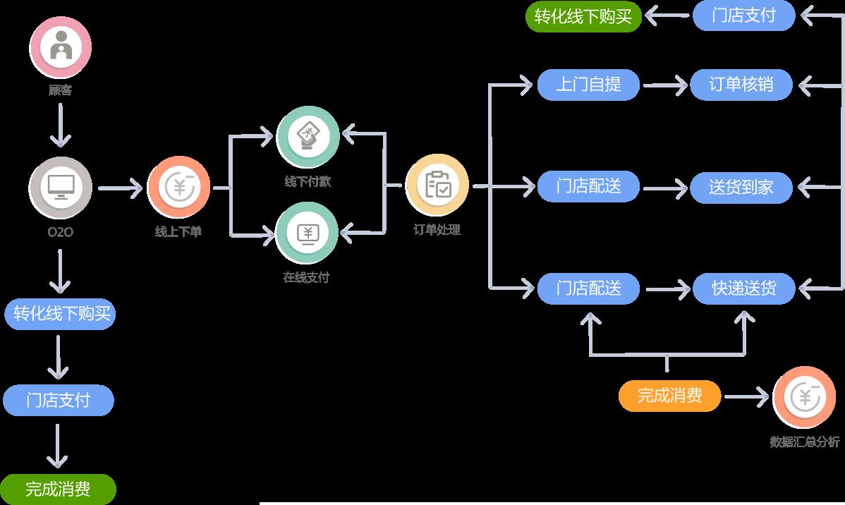 线上+门店一体化营销模式,富场景占领消费市场 O2O小程序打通线上线下两大服务场景,围绕实体门店向线上渠道扩展,以消费者为服务 核心,针对餐饮、酒店、超市美容院、房地产、医疗机构等行业的不同消费服务需求,将O2O模式与小程序进 行融合,打造场景连接支点,实现场景打通、渠道资源协同整合。